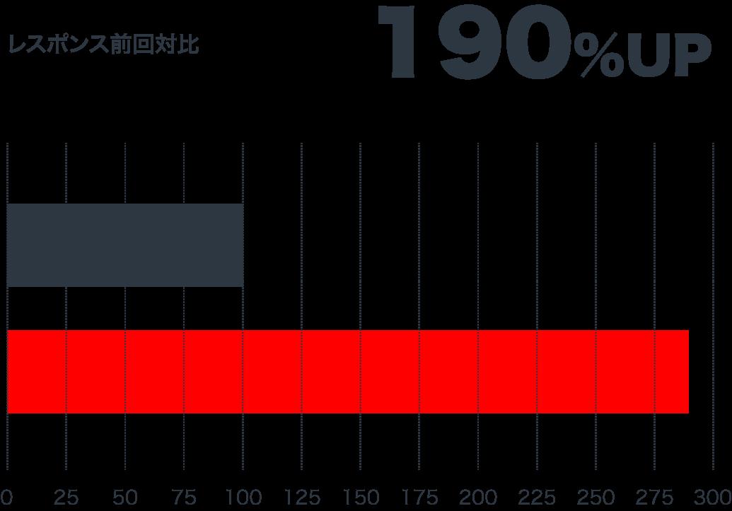 レスポンス前回対比 190%UP
