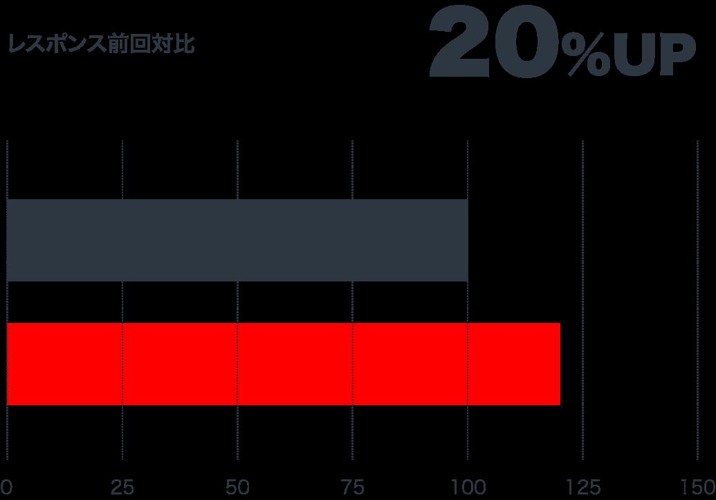 レスポンス前回対比 20%UP