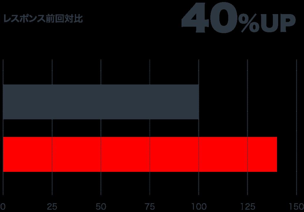 レスポンス前回対比 40%UP