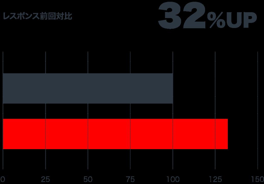 レスポンス前回対比 32%UP